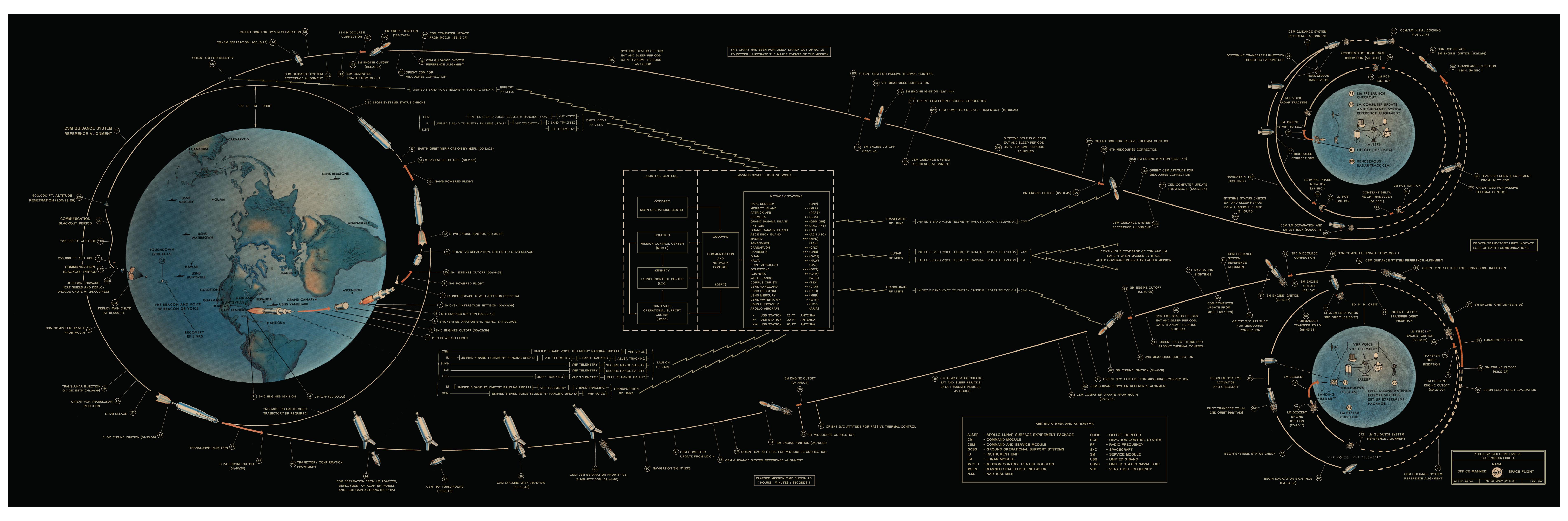 apollo flight plan - photo #3